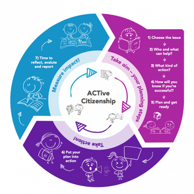 ACT Association for Citizenship Teaching Logo and Diagram