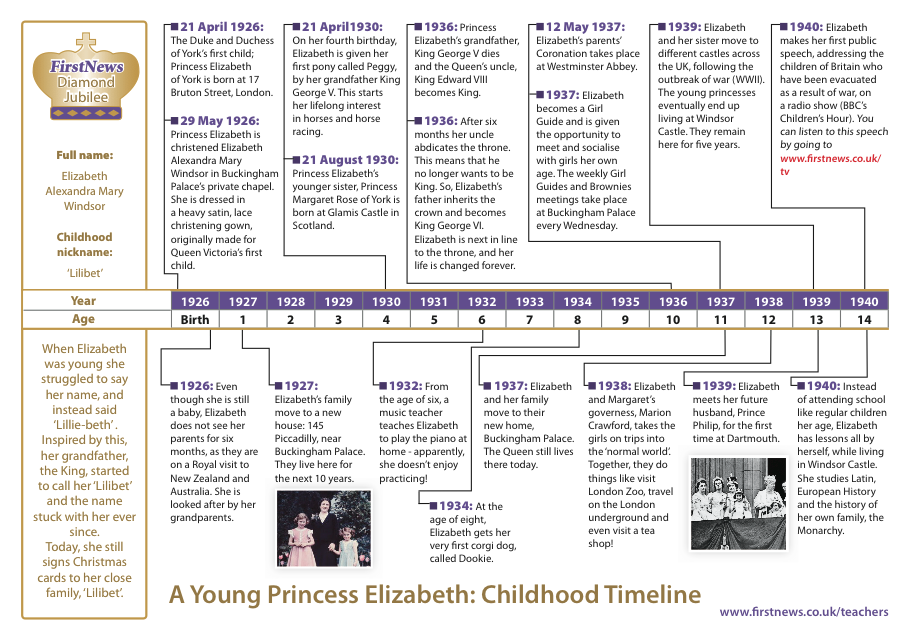 elizabeth timeline A simple time line with only specific events the pictures appear first to allow discussion.
